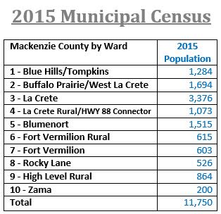 Census 2015