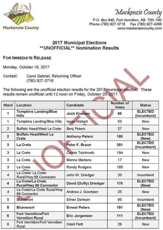 Mackenzie County Council Unofficial Results 2017